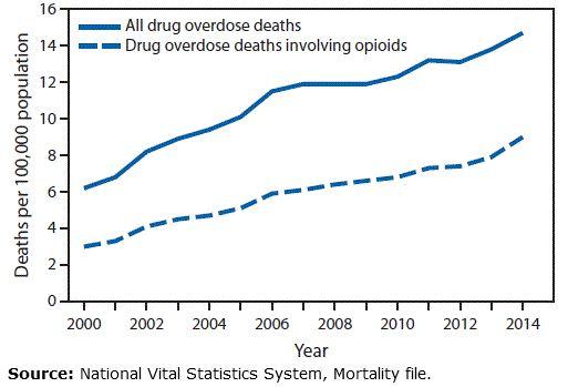 mmwr opioid trends