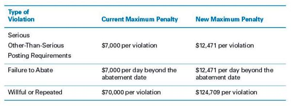 OSHA-violations